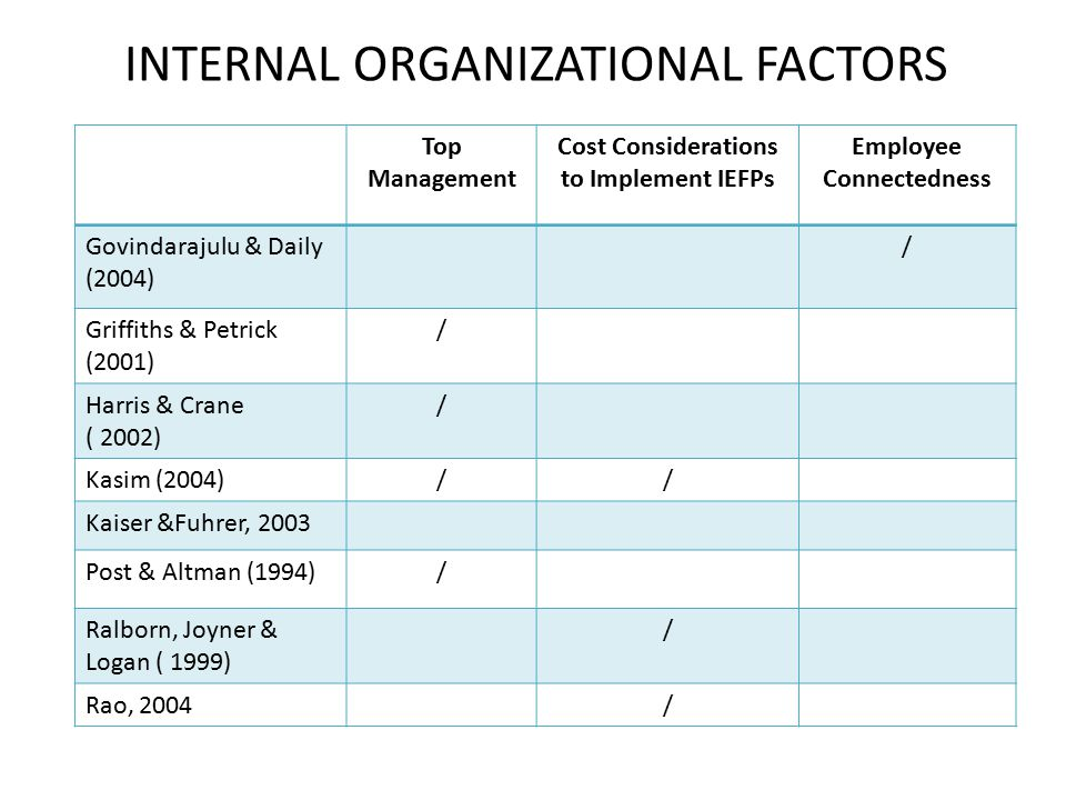 Top Management Cost Considerations to Implement IEFPs Employee Connectedness Govindarajulu & Daily (2004) / Griffiths & Petrick (2001) / Harris & Cran