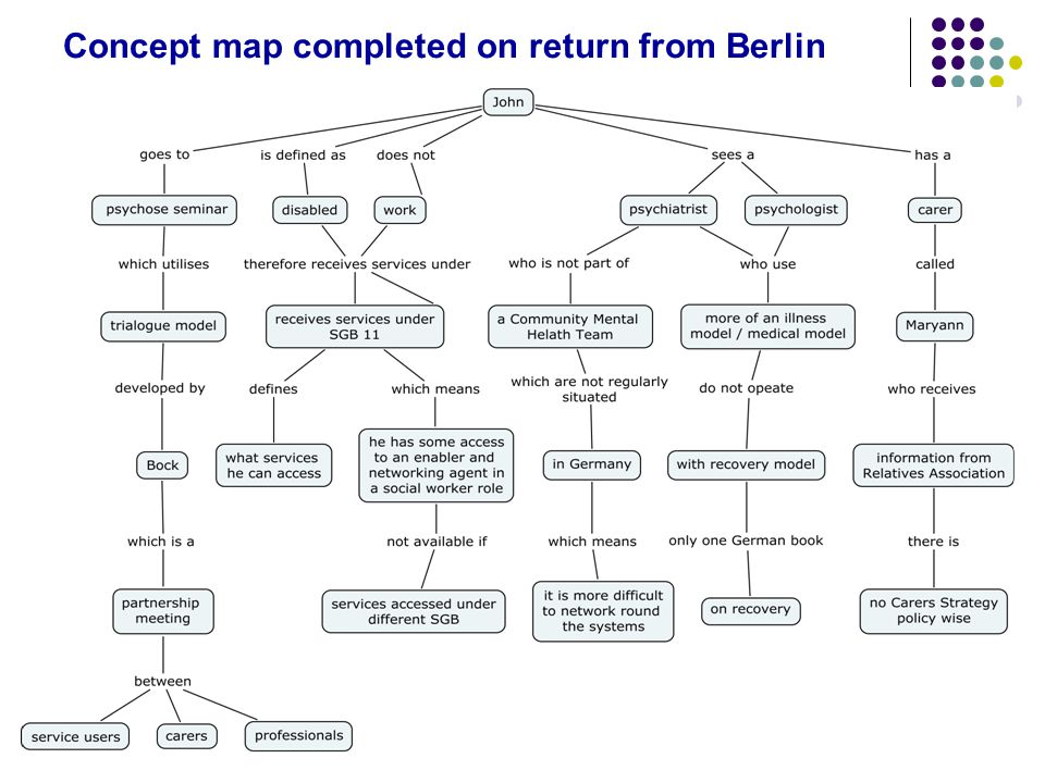 Concept map completed on return from Berlin
