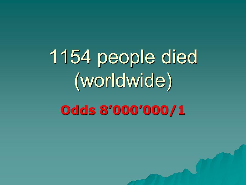 1154 people died (worldwide) Odds 8'000'000/1