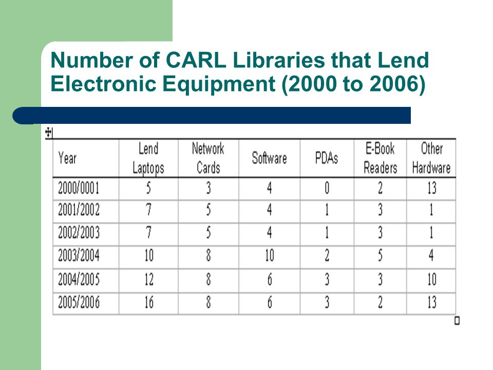 Number of CARL Libraries that Lend Electronic Equipment (2000 to 2006)