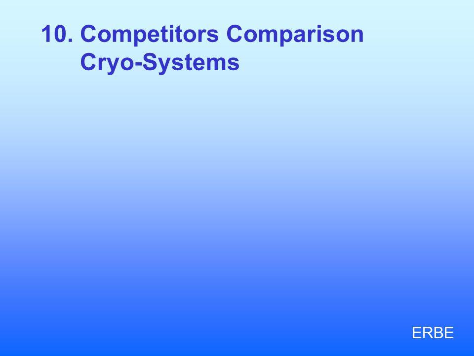 10. Competitors Comparison Cryo-Systems