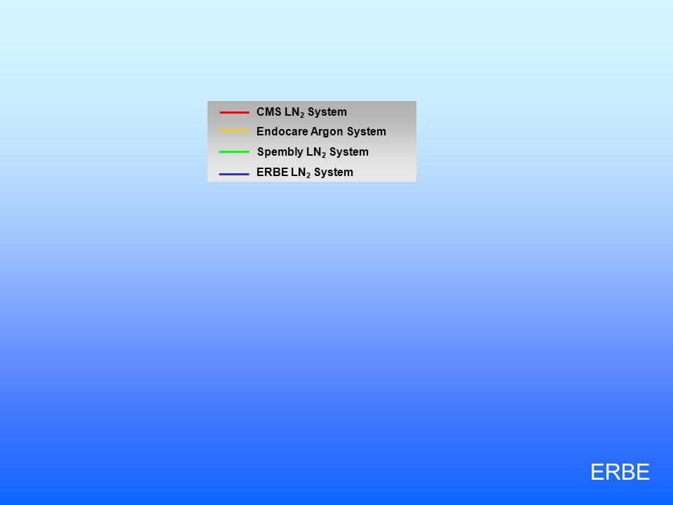 CMS LN 2 System Endocare Argon System Spembly LN 2 System ERBE LN 2 System ERBE