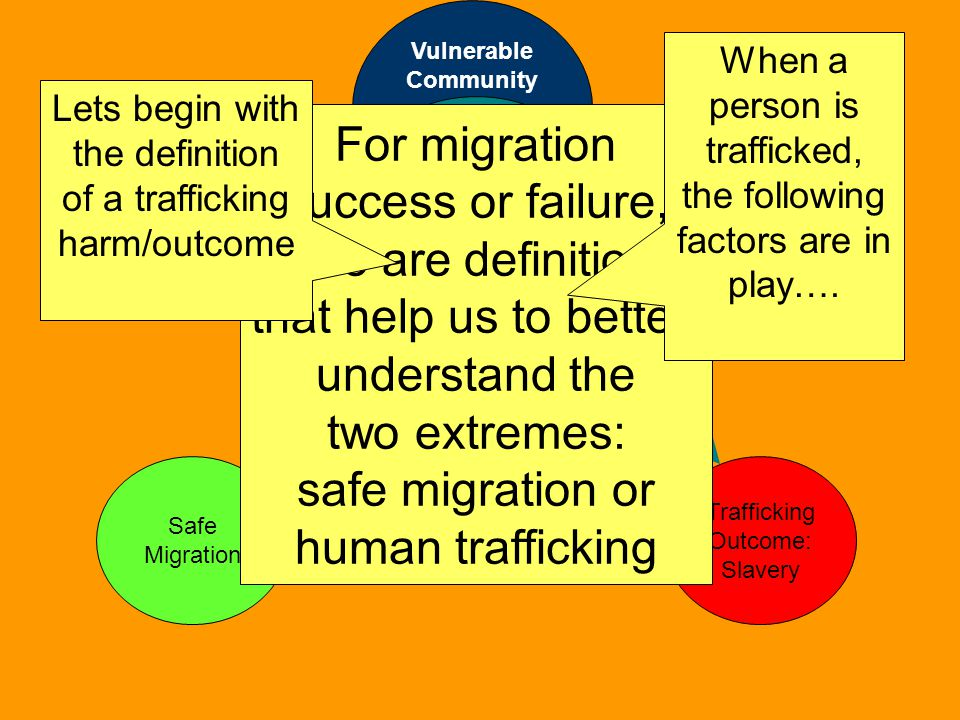 Vulnerable Community Person seeking a better life Safe Migration Trafficking Outcome: Slavery For migration success or failure, there are definitions that help us to better understand the two extremes: safe migration or human trafficking Lets begin with the definition of a trafficking harm/outcome When a person is trafficked, the following factors are in play….