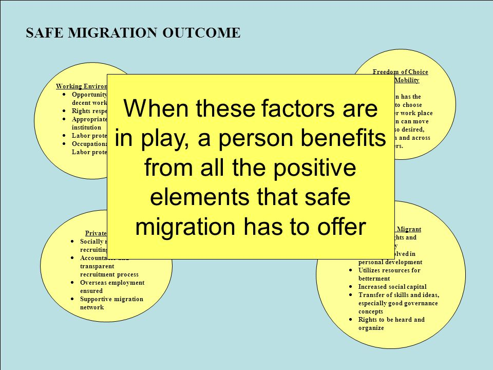 SAFE MIGRATION  Person has relative freedom to choice  Gainfully employed abroad  Satisfactory work environment (wages, facilities etc.)  Productively contributes to host and home country  Rights respected  Security from arbitrary deportation  Security and social justice Working Environment  Opportunity for decent work  Rights respected  Appropriate legal institution  Labor protection  Occupational and Labor protection Freedom of Choice and Mobility  Person has the right to choose his/her work place  Person can move on if so desired, within and across borders.