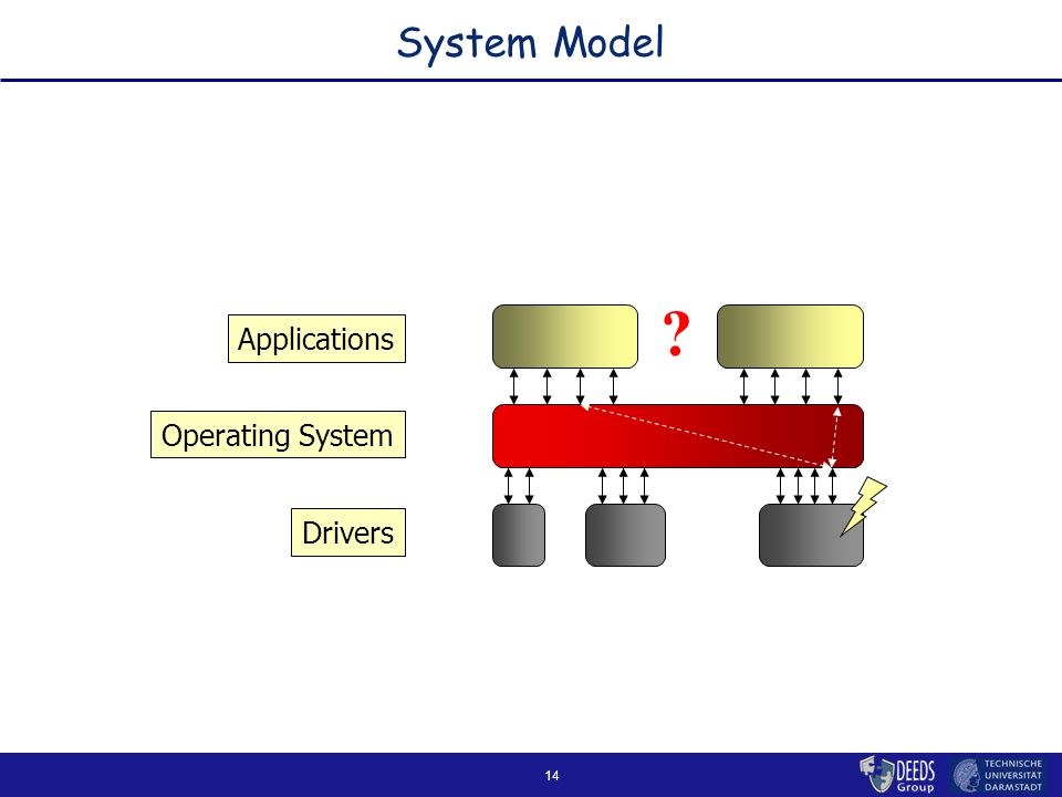 14 System Model Applications Operating System Drivers