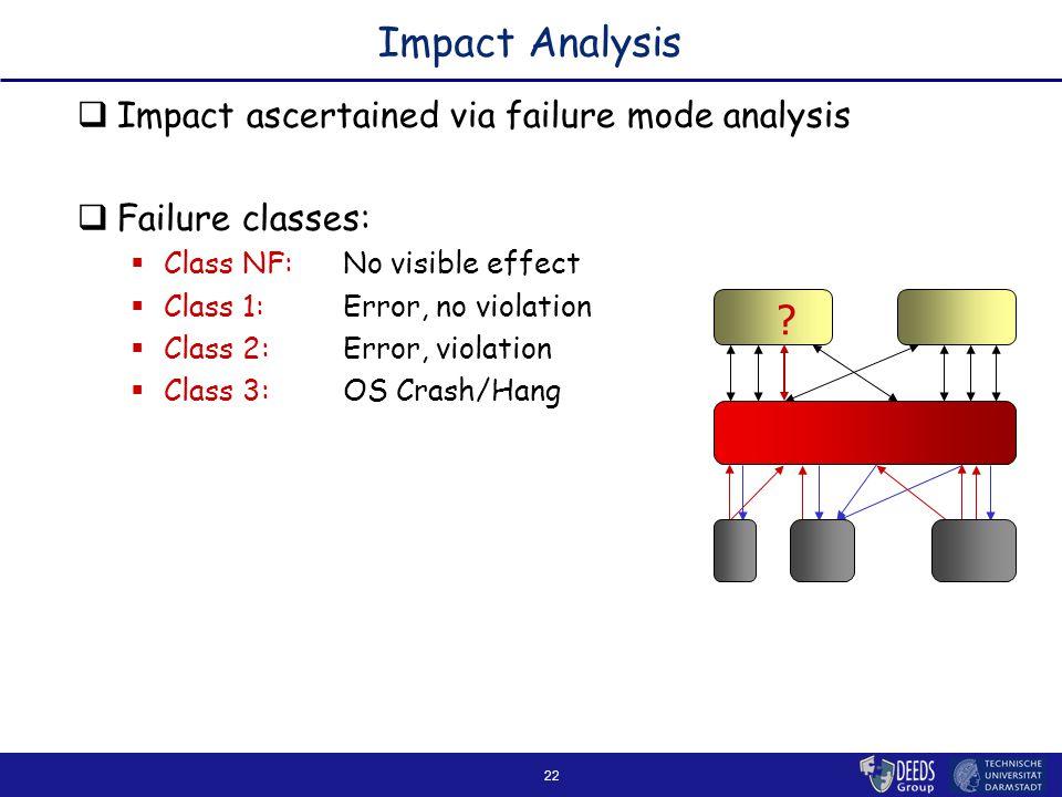 22 Impact Analysis  Impact ascertained via failure mode analysis  Failure classes:  Class NF:No visible effect  Class 1:Error, no violation  Class 2:Error, violation  Class 3:OS Crash/Hang