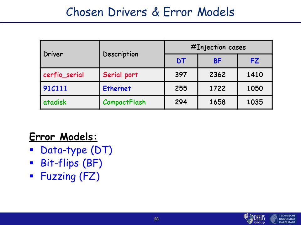 28 Chosen Drivers & Error Models Error Models:  Data-type (DT)  Bit-flips (BF)  Fuzzing (FZ) DriverDescription #Injection cases DTBFFZ cerfio_serialSerial port39723621410 91C111Ethernet25517221050 atadiskCompactFlash29416581035