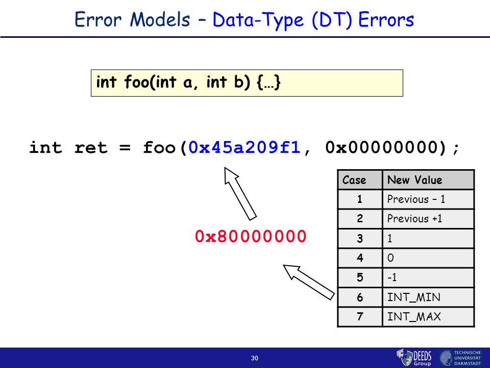 30 Error Models – Data-Type (DT) Errors CaseNew Value 1Previous – 1 2Previous +1 31 40 5 6INT_MIN 7INT_MAX 0x80000000 int foo(int a, int b) {…} int ret = foo(0x45a209f1, 0x00000000);