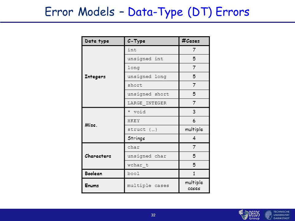 32 Error Models – Data-Type (DT) Errors Data typeC-Type#Cases Integers int 7 unsigned int 5 long 7 unsigned long 5 short 7 unsigned short 5 LARGE_INTEGER 7 Misc.
