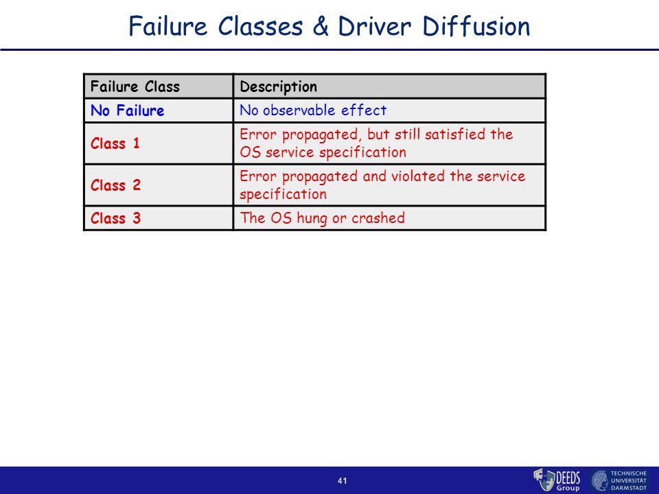 41 Failure Classes & Driver Diffusion Failure ClassDescription No FailureNo observable effect Class 1 Error propagated, but still satisfied the OS service specification Class 2 Error propagated and violated the service specification Class 3The OS hung or crashed