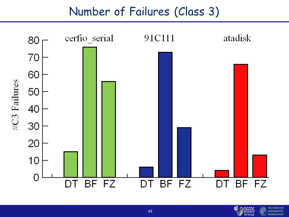 43 Number of Failures (Class 3)