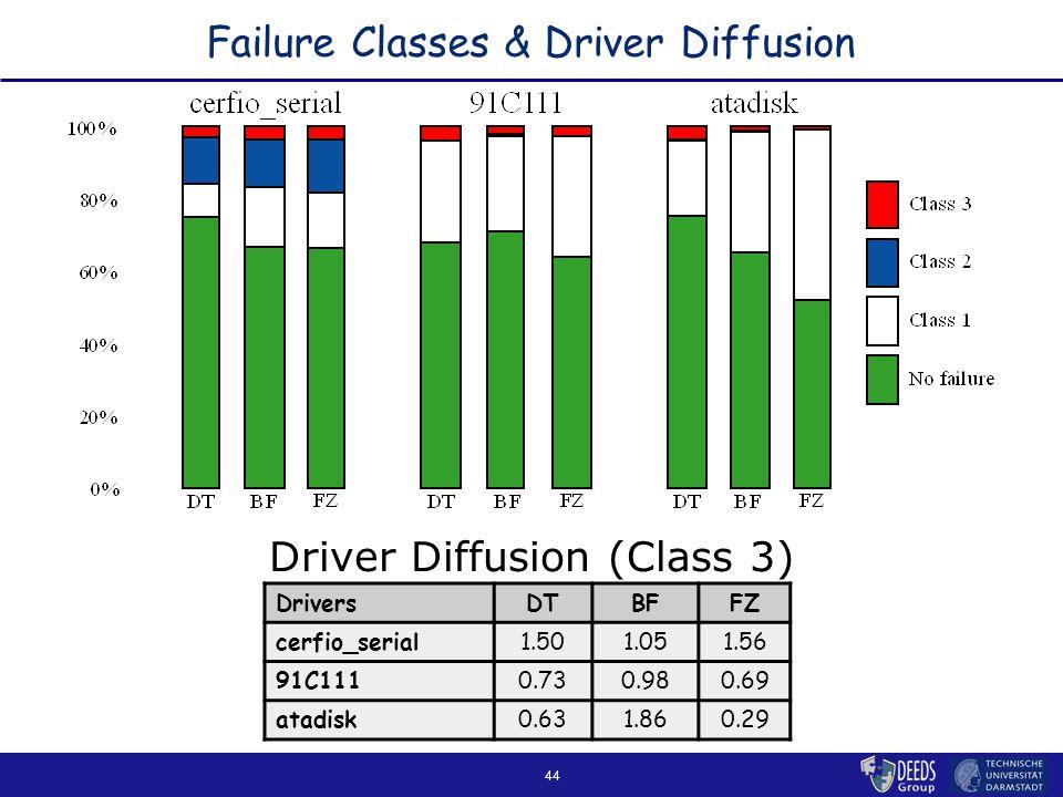 44 Failure Classes & Driver Diffusion DriversDTBFFZ cerfio_serial1.501.051.56 91C1110.730.980.69 atadisk0.631.860.29 Driver Diffusion (Class 3)