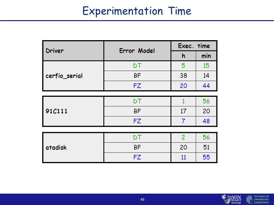 45 Experimentation Time DriverError Model Exec.
