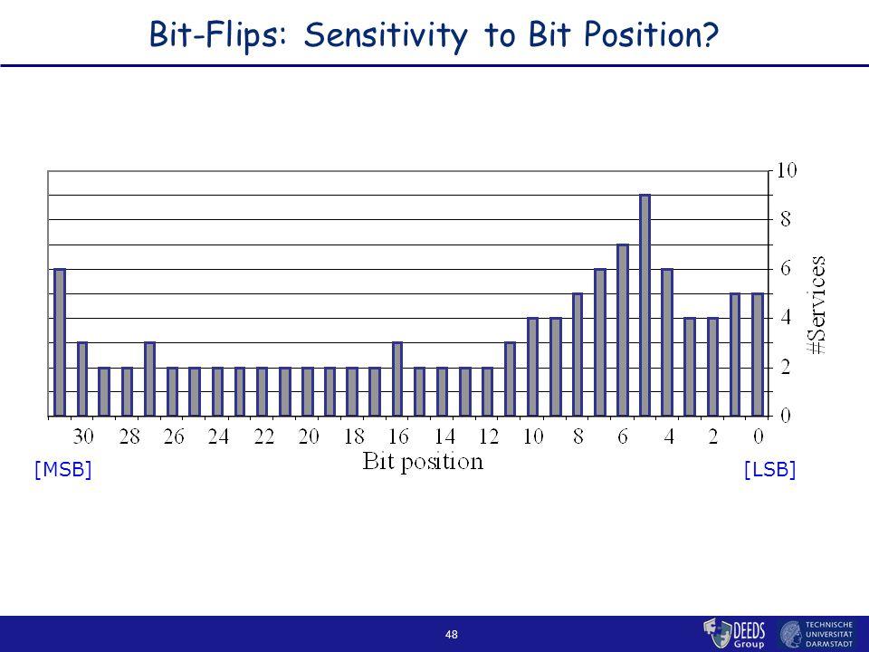 48 Bit-Flips: Sensitivity to Bit Position [LSB][MSB]
