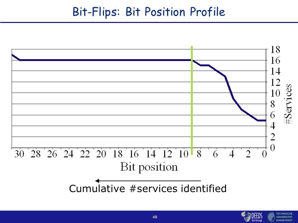 49 Bit-Flips: Bit Position Profile Cumulative #services identified