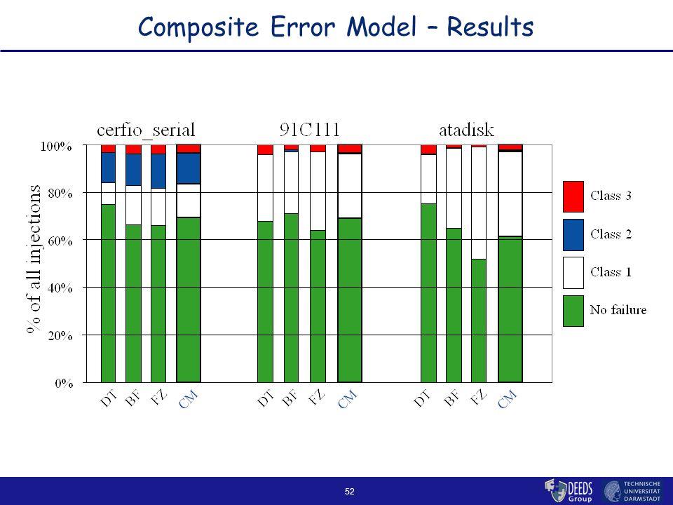 52 Composite Error Model – Results
