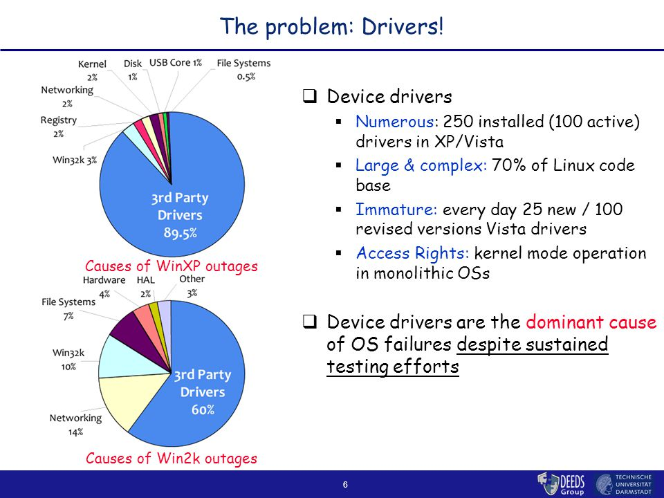6 The problem: Drivers.