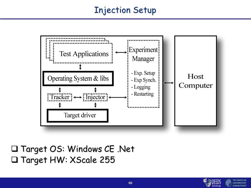 68 Injection Setup  Target OS: Windows CE.Net  Target HW: XScale 255