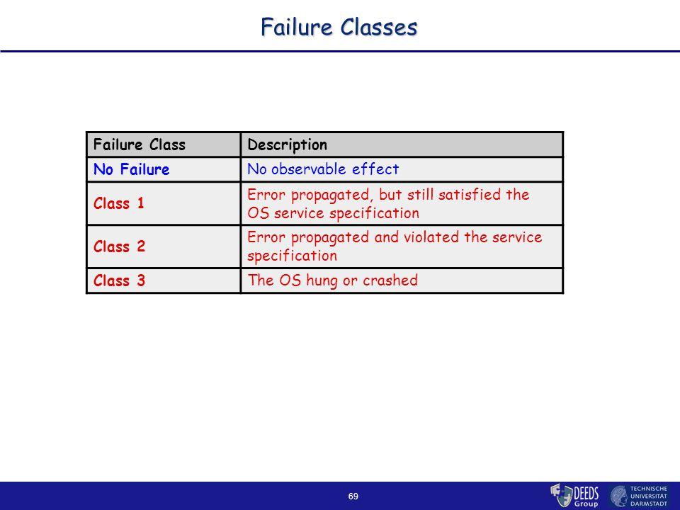 69 Failure Classes Failure ClassDescription No FailureNo observable effect Class 1 Error propagated, but still satisfied the OS service specification Class 2 Error propagated and violated the service specification Class 3The OS hung or crashed