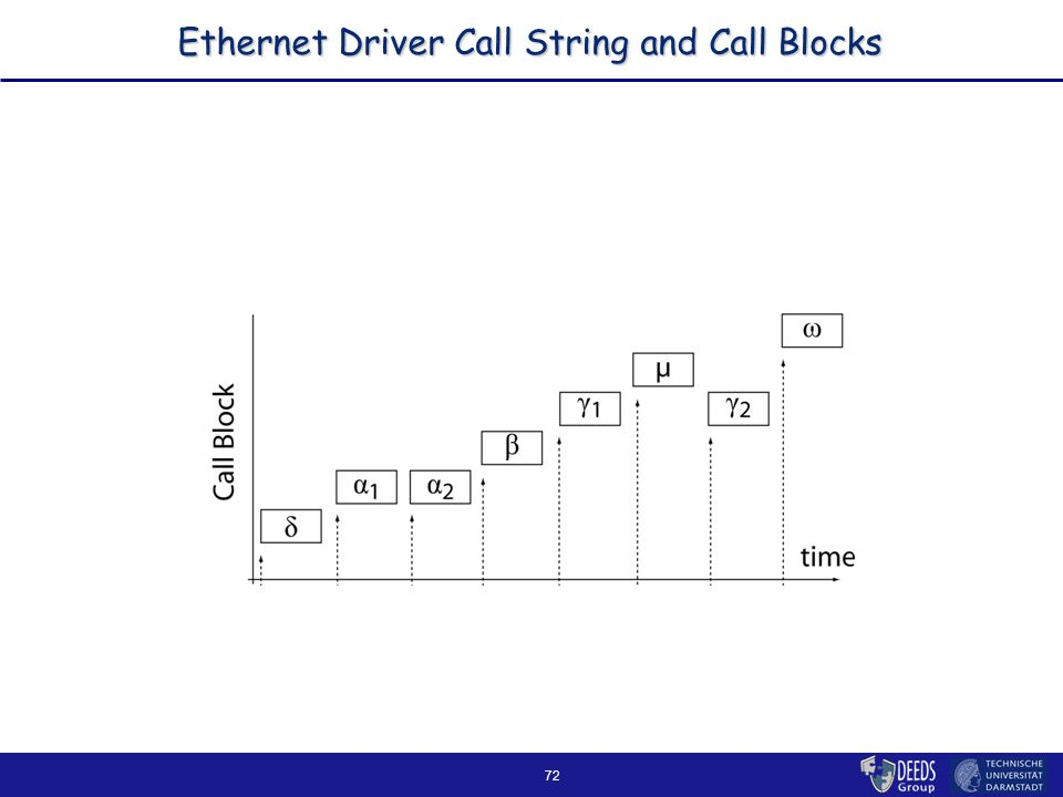 72 Ethernet Driver Call String and Call Blocks