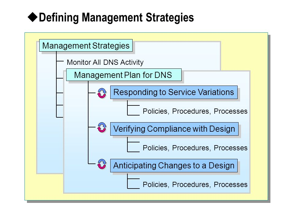  Defining Management Strategies Management Strategies Monitor All DNS Activity Responding to Service Variations Verifying Compliance with Design Anticipating Changes to a Design Management Plan for DNS Policies, Procedures, Processes