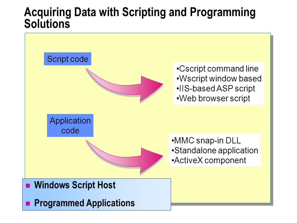 Acquiring Data with Scripting and Programming Solutions Windows Script Host Programmed Applications MMC snap-in DLL Standalone application ActiveX component Cscript command line Wscript window based IIS-based ASP script Web browser script Script code Application code