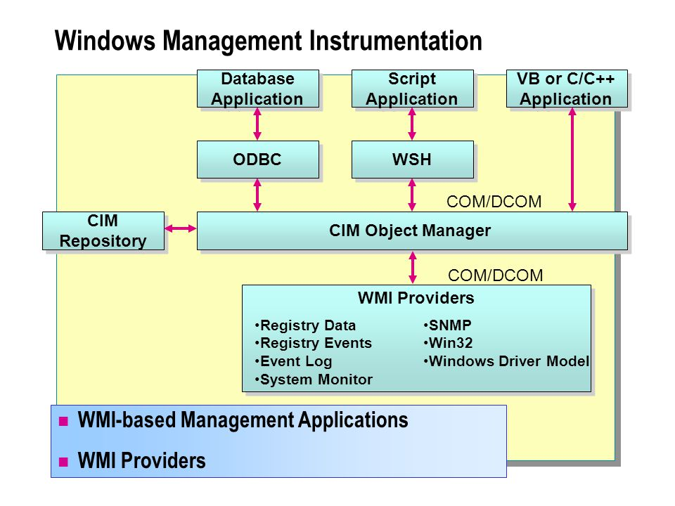 Windows Management Instrumentation Database Application Script Application VB or C/C++ Application ODBC WSH CIM Repository CIM Object Manager COM/DCOM WMI-based Management Applications WMI Providers COM/DCOM WMI Providers Registry Data Registry Events Event Log System Monitor SNMP Win32 Windows Driver Model