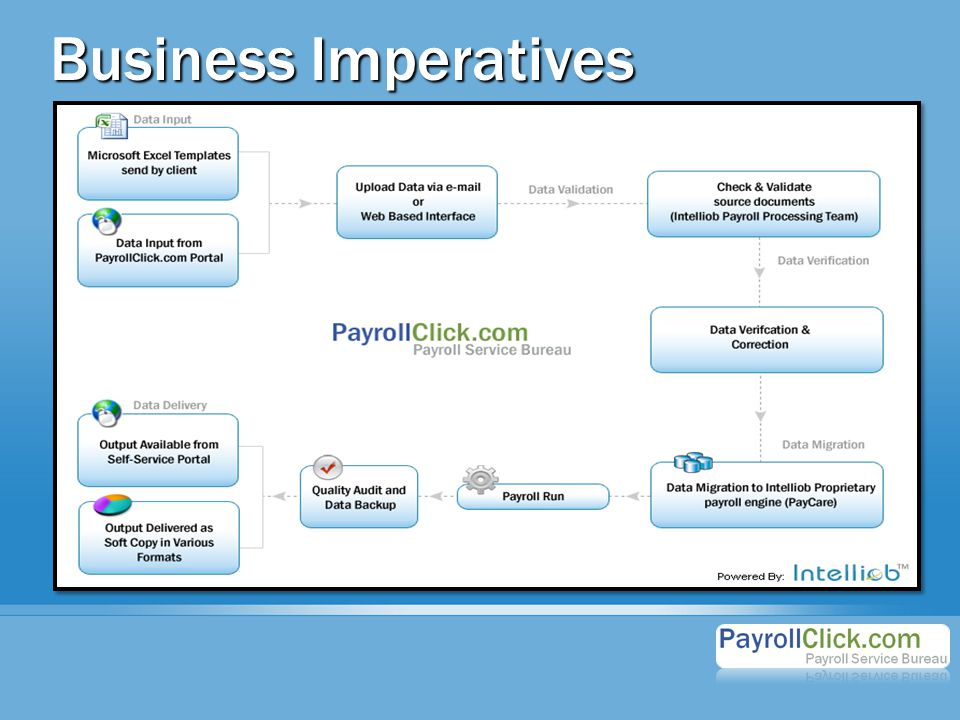 Business Imperatives