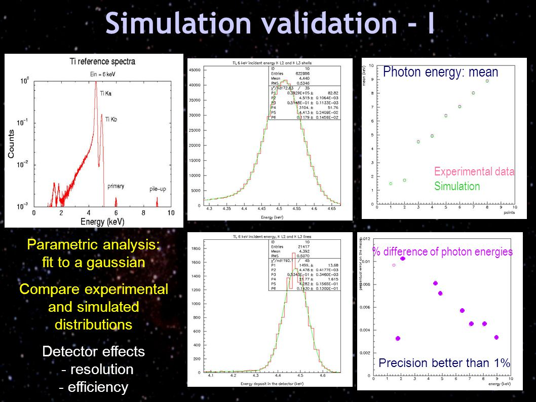 Parametric analysis: fit to a gaussian Compare experimental and simulated distributions Detector effects - resolution - efficiency Photon energy: mean Experimental data Simulation Precision better than 1% % difference of photon energies Simulation validation - I