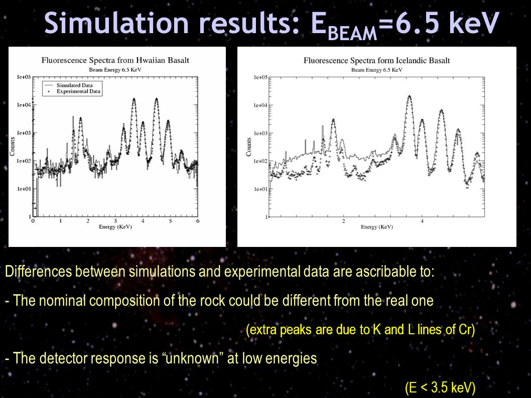 Simulation results: E BEAM =6.5 keV Differences between simulations and experimental data are ascribable to: - The nominal composition of the rock could be different from the real one (extra peaks are due to K and L lines of Cr) - The detector response is unknown at low energies (E < 3.5 keV) (E < 3.5 keV)