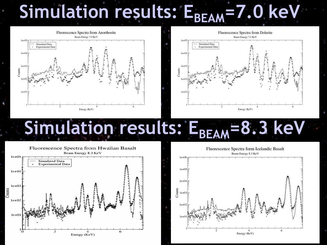 i Simulation results: E BEAM =7.0 keV Simulation results: E BEAM =8.3 keV