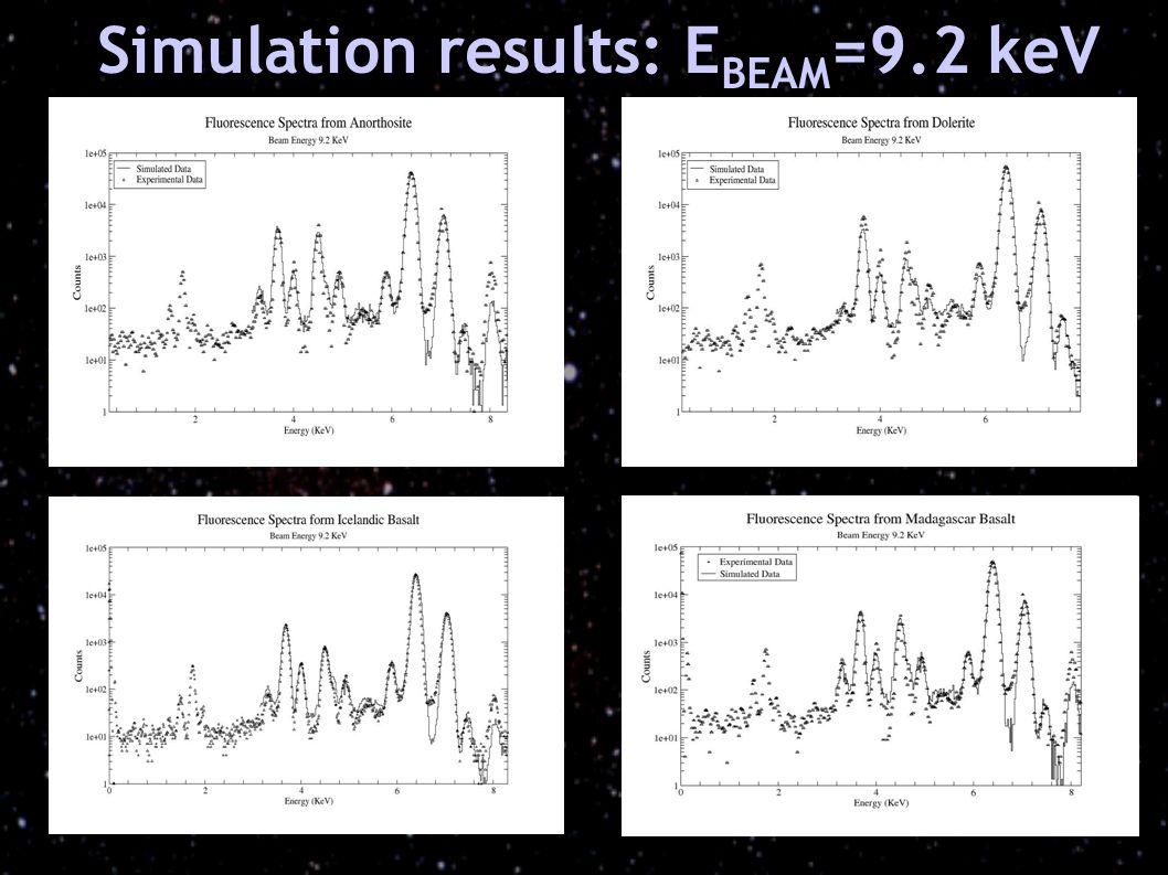 Simulation results: E BEAM =9.2 keV