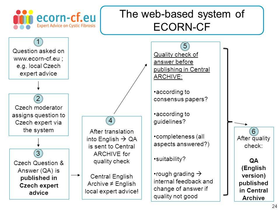 24 The web-based system of ECORN-CF Question asked on www.ecorn-cf.eu ; e.g.