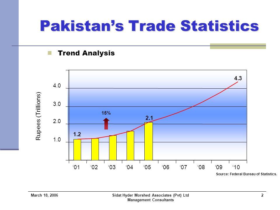 March 18, 2006 Sidat Hyder Morshed Associates (Pvt) Ltd Management Consultants 3 Pakistan's Trade Statistics Trade to GDP Analysis 1.0 2.0 3.0 4.0 5.0 6.0 7.0 '01'02 '03 '04'05 26 27 28 29 30 31 32 33 34 35 Trade GDP % of Trade to GDP Rupees (Trillions) % Source: Federal Bureau of Statistics.