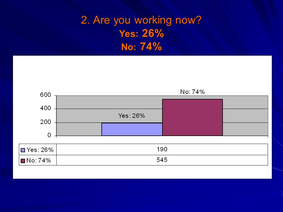 2. Are you working now Yes: 26% No: 74%