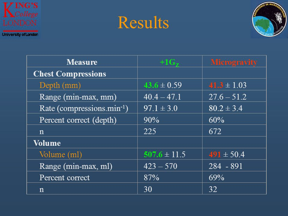 Results Measure+1G Z Microgravity Chest Compressions Depth (mm)43.6 ± 0.5941.3 ± 1.03 Range (min-max, mm)40.4 – 47.127.6 – 51.2 Rate (compressions.min -1 )97.1 ± 3.080.2 ± 3.4 Percent correct (depth)90%60% n225672 Volume Volume (ml)507.6 ± 11.5491 ± 50.4 Range (min-max, ml)423 – 570284 - 891 Percent correct87%69% n3032