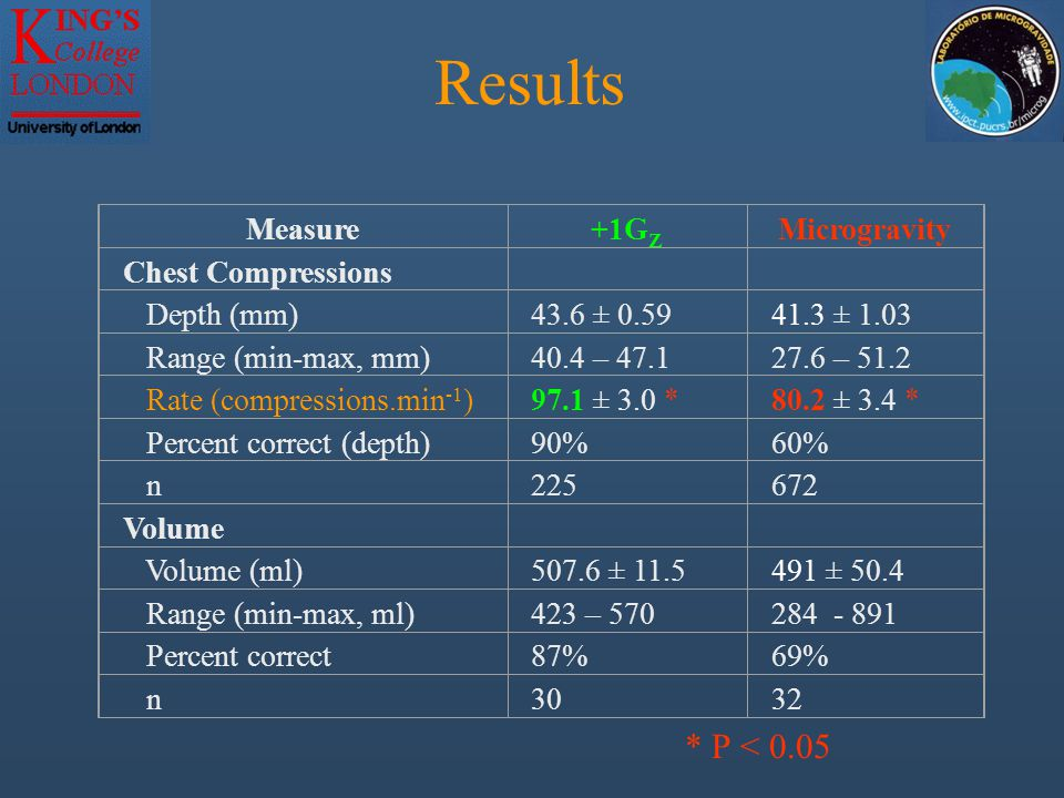 Results Measure+1G Z Microgravity Chest Compressions Depth (mm)43.6 ± 0.5941.3 ± 1.03 Range (min-max, mm)40.4 – 47.127.6 – 51.2 Rate (compressions.min