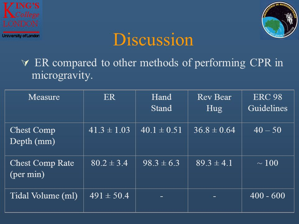 Discussion  Reasons for insufficient rate of chest compression and greater variation of measures in microgravity.