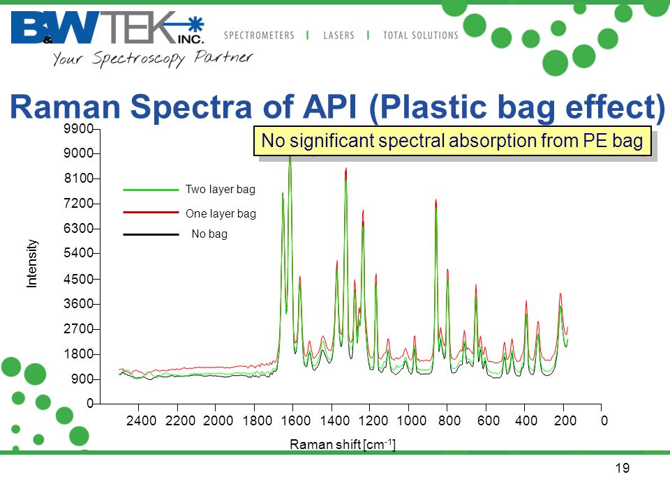 19 Raman Spectra of API (Plastic bag effect) 020040060080010001200140016001800200022002400 0 900 1800 2700 3600 4500 5400 6300 7200 8100 9000 9900 Ram