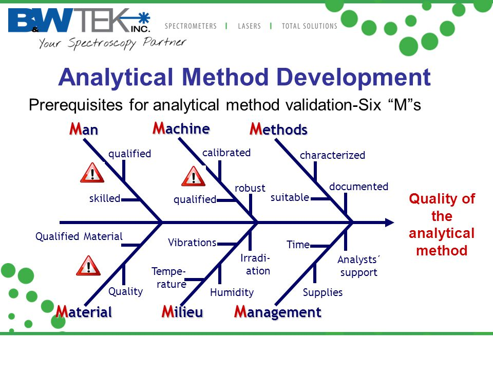 "Analytical Method Development Prerequisites for analytical method validation-Six ""M""s Quality of the analytical method M an M achine qualified calibra"