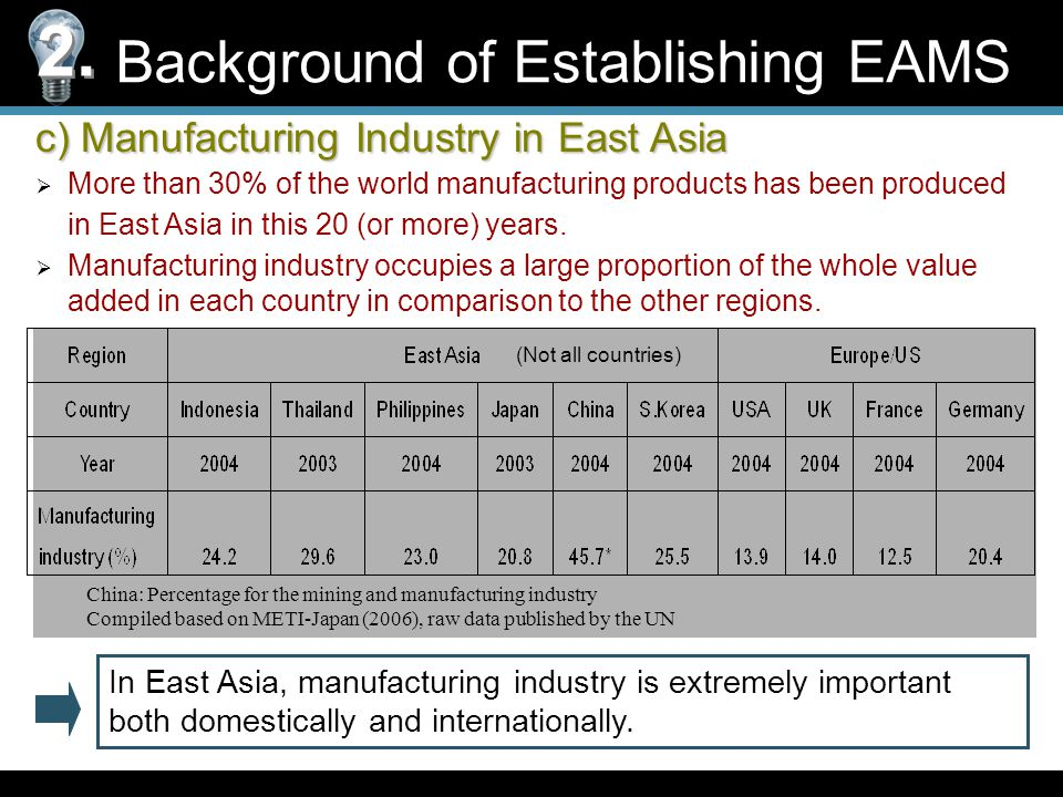 c) Manufacturing Industry in East Asia   More than 30% of the world manufacturing products has been produced in East Asia in this 20 (or more) years.
