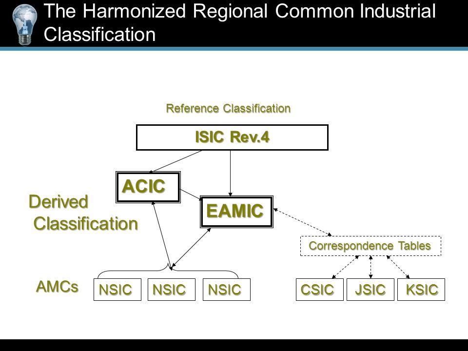 ISIC Rev.4 ACIC EAMIC AMCs NSIC Reference Classification Derived Classification Classification NSICNSICCSIC JSIC JSIC KSIC KSIC Correspondence Tables Correspondence Tables The Harmonized Regional Common Industrial Classification
