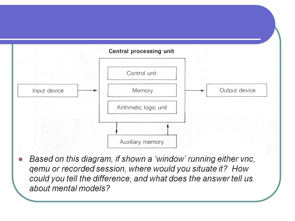 Based on this diagram, if shown a 'window' running either vnc, qemu or recorded session, where would you situate it.