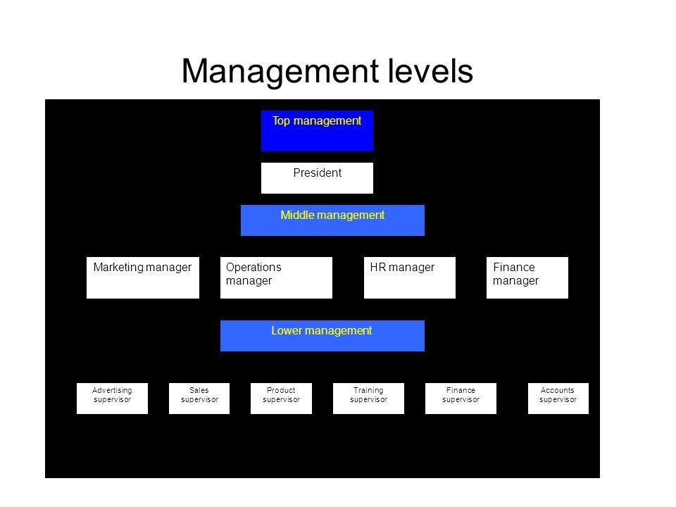 Management levels Top management President Middle management Marketing managerOperations manager HR managerFinance manager Lower management Advertising supervisor Sales supervisor Product supervisor Training supervisor Finance supervisor Accounts supervisor