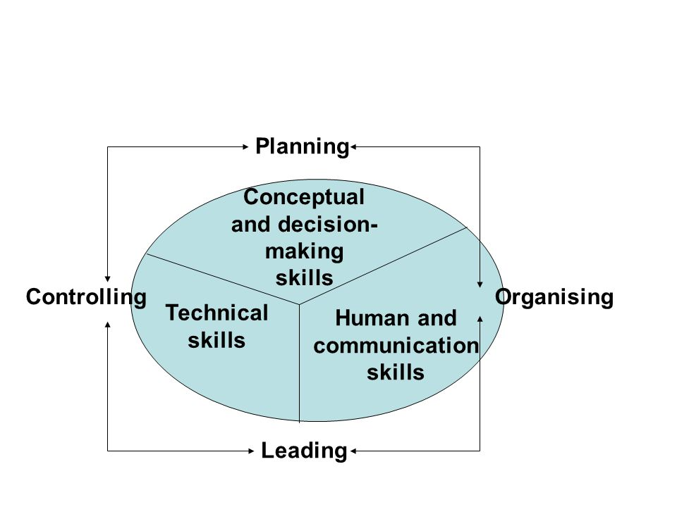 Planning Leading ControllingOrganising Conceptual and decision- making skills Technical skills Human and communication skills