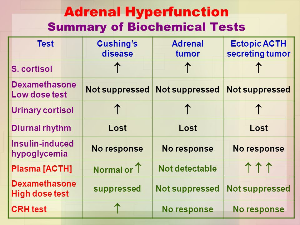 Adrenal Hyperfunction Summary of Biochemical Tests TestCushing's disease Adrenal tumor Ectopic ACTH secreting tumor S.