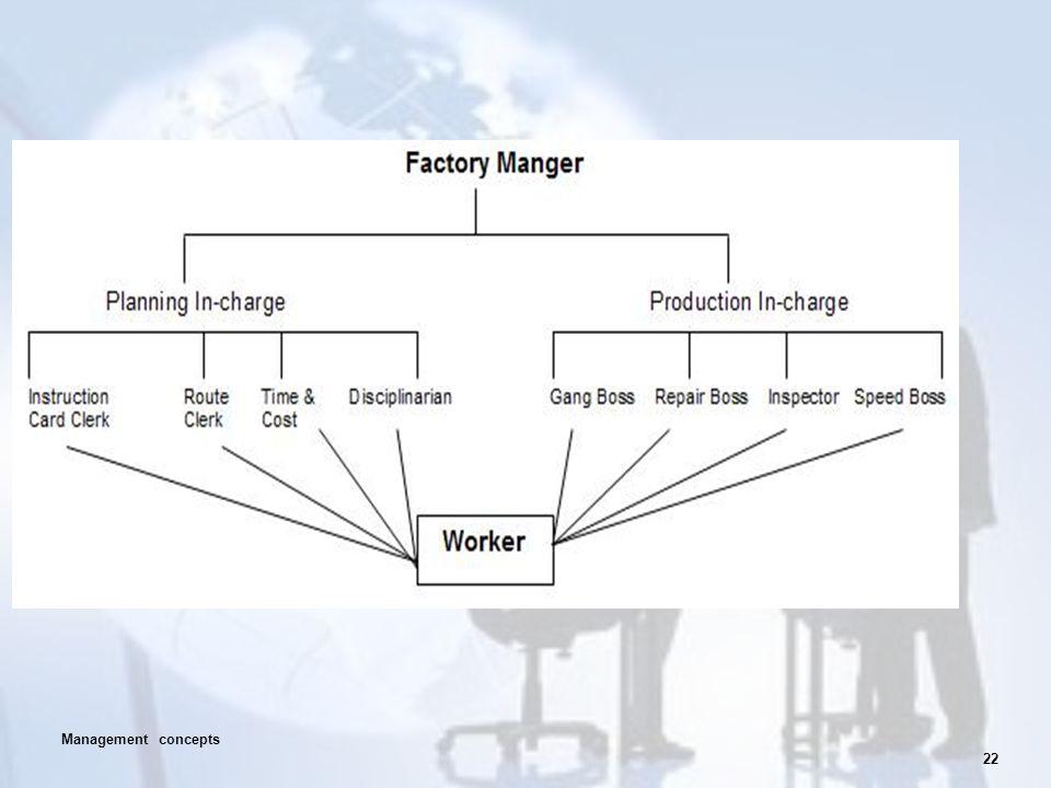 22 Management concepts