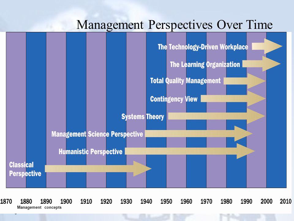 5 Management Perspectives Over Time Management concepts