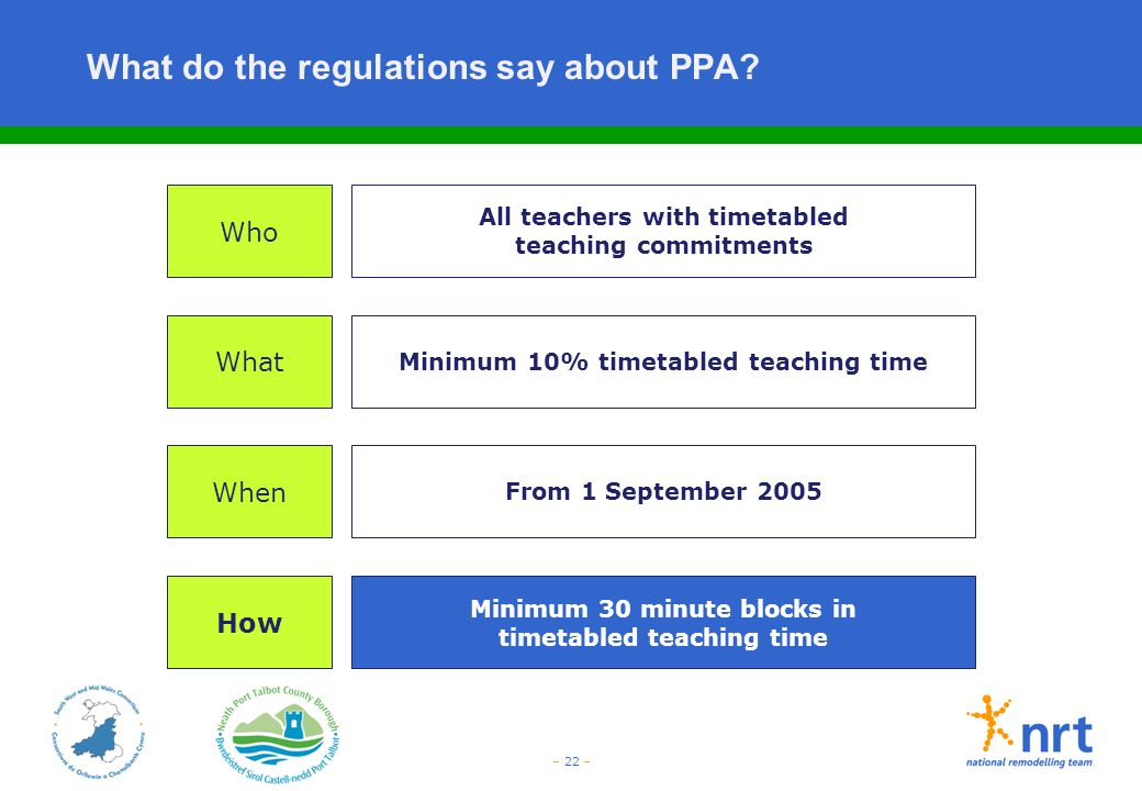 – 22 – What do the regulations say about PPA? Who What When How All teachers with timetabled teaching commitments From 1 September 2005 Minimum 10% ti