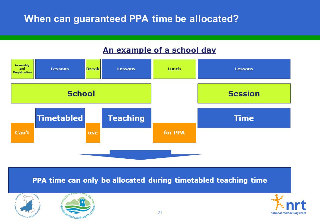 – 24 – When can guaranteed PPA time be allocated? Session Assembly and Registration LessonsBreakLunchLessons TimetabledTeachingTime An example of a sc